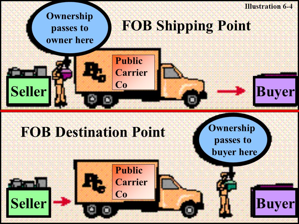 Ownership passes to owner here Ownership passes to buyer here Public Carrier Co Public Carrier Co Seller Buyer FOB Shipping Point FOB Destination Poin