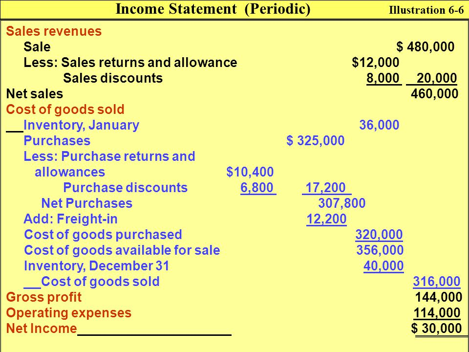 Sales revenues Sale $ 480,000 Less: Sales returns and allowance$12,000 Sales discounts 8,000 20,000 Net sales 460,000 Cost of goods sold Inventory, Ja