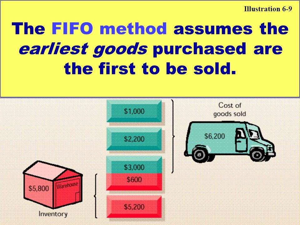 The FIFO method assumes the earliest goods purchased are the first to be sold. Illustration 6-9