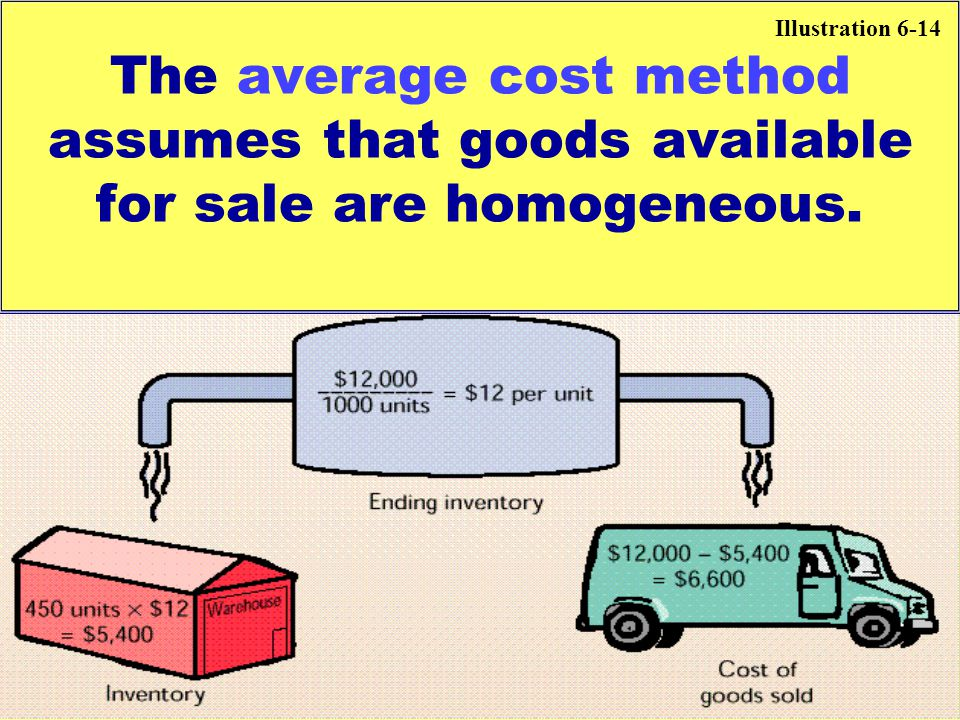 The average cost method assumes that goods available for sale are homogeneous. Illustration 6-14