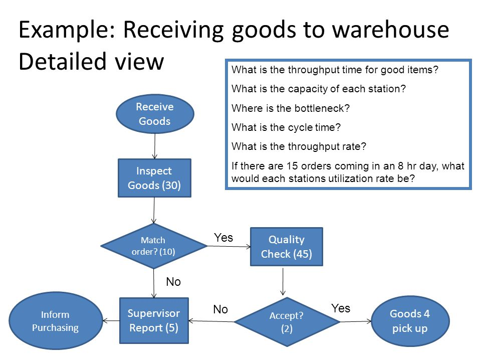 Example: Receiving goods to warehouse Detailed view Receive Goods Inspect Goods (30) Match order.