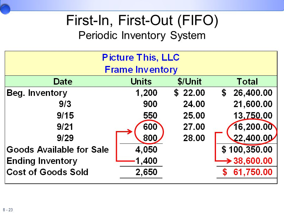8 - 23 First-In, First-Out (FIFO) Periodic Inventory System