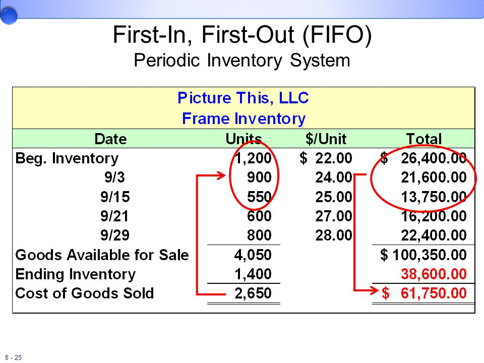 8 - 25 First-In, First-Out (FIFO) Periodic Inventory System