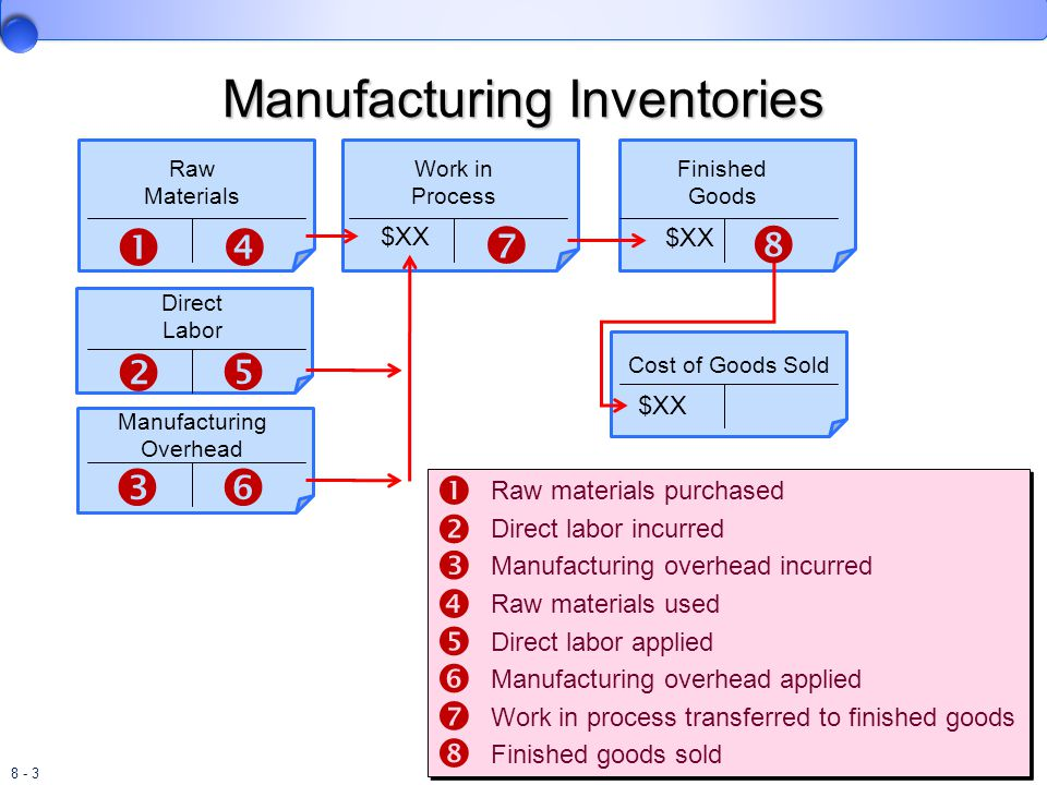 8 - 34 Last-In, First-Out Perpetual Inventory System