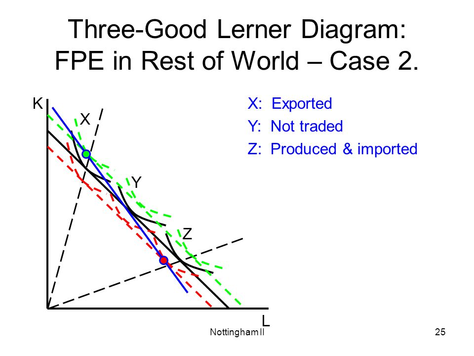 Nottingham II25 Three-Good Lerner Diagram: FPE in Rest of World – Case 2. L KX: Exported Y: Not traded Z: Produced & imported X Y Z