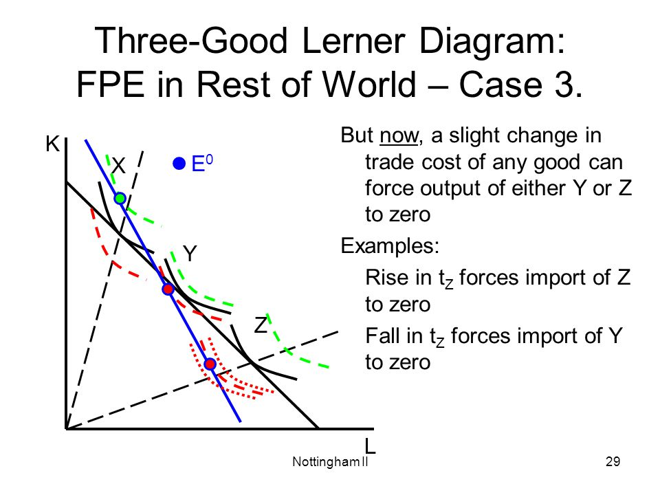 Nottingham II29 Three-Good Lerner Diagram: FPE in Rest of World – Case 3. L K X Y Z E0E0 But now, a slight change in trade cost of any good can force