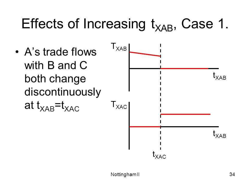 Nottingham II34 Effects of Increasing t XAB, Case 1. T XAC t XAB T XAB t XAB t XAC As trade flows with B and C both change discontinuously at t XAB =t