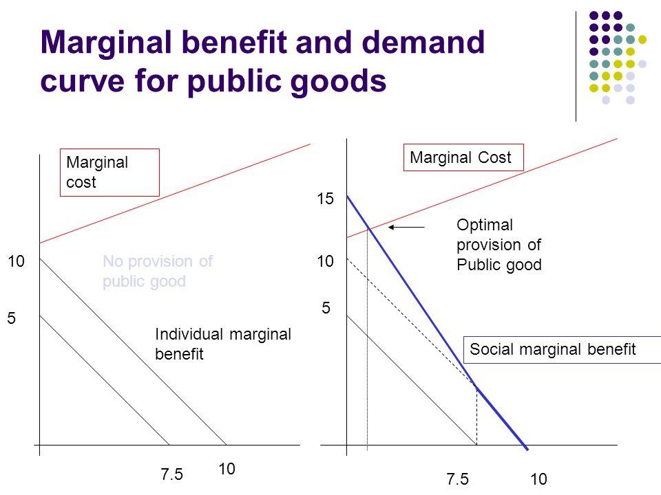 Marginal benefit and demand curve for public goods 5 10 5 15 7.5 10 7.510 Individual marginal benefit Social marginal benefit Marginal cost Marginal C