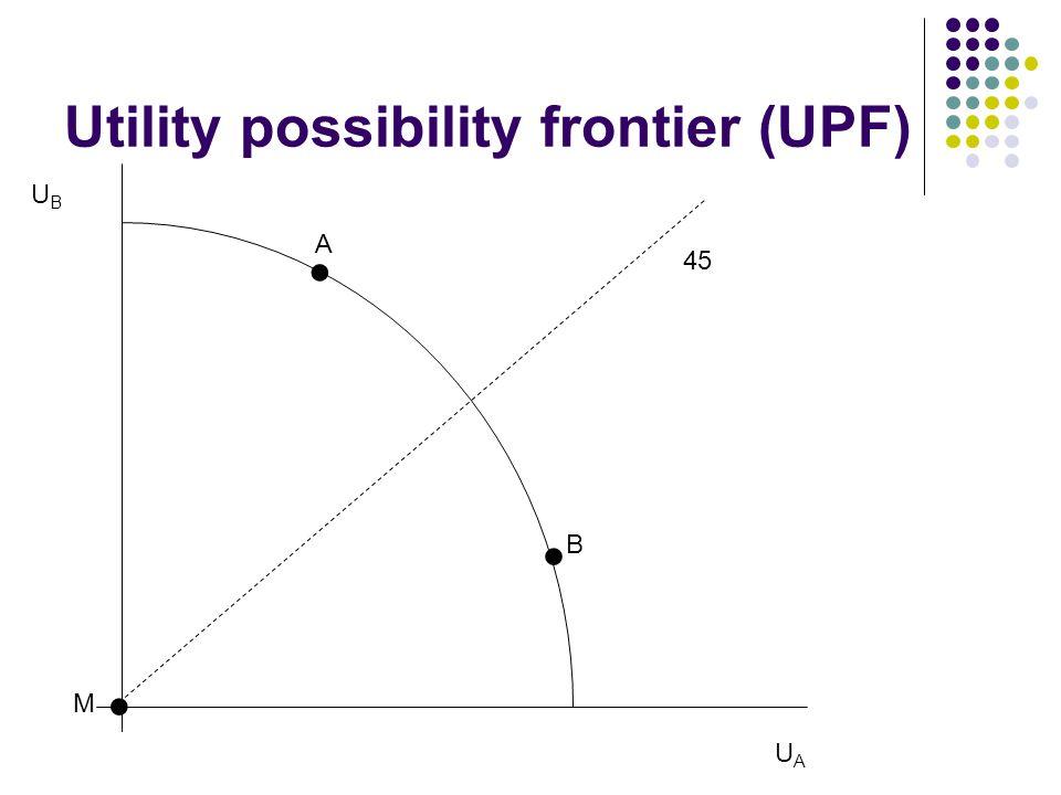 Utility possibility frontier (UPF) UAUA UBUB A B M 45