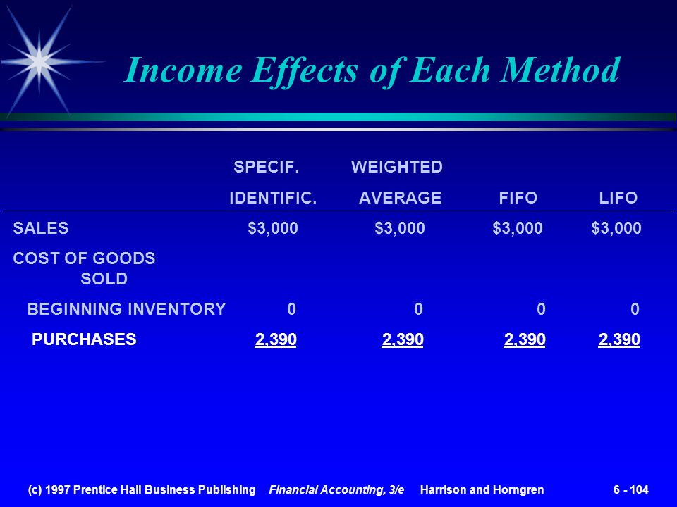 (c) 1997 Prentice Hall Business Publishing Financial Accounting, 3/e Harrison and Horngren 6 - 104 Income Effects of Each Method SPECIF. WEIGHTED IDEN