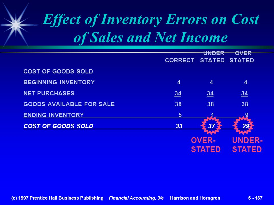 (c) 1997 Prentice Hall Business Publishing Financial Accounting, 3/e Harrison and Horngren 6 - 137 UNDER OVER CORRECT STATED STATED COST OF GOODS SOLD