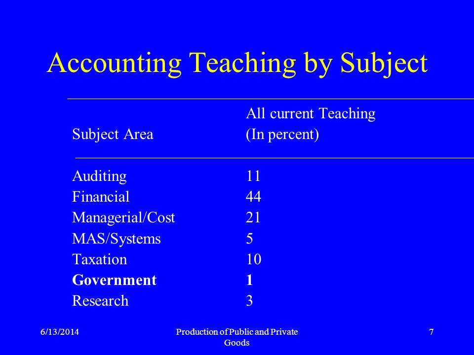 6/13/2014Production of Public and Private Goods 7 Accounting Teaching by Subject Subject Area Auditing Financial Managerial/Cost MAS/Systems Taxation Government Research All current Teaching (In percent) 11 44 21 5 10 1 3