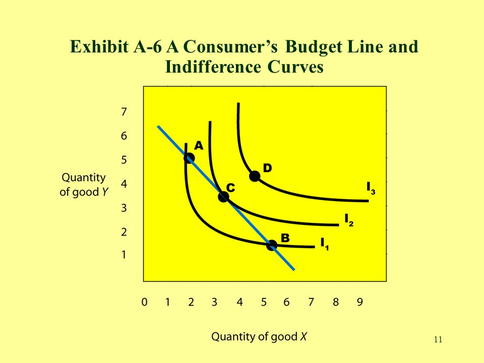 11 Exhibit A-6 A Consumers Budget Line and Indifference Curves