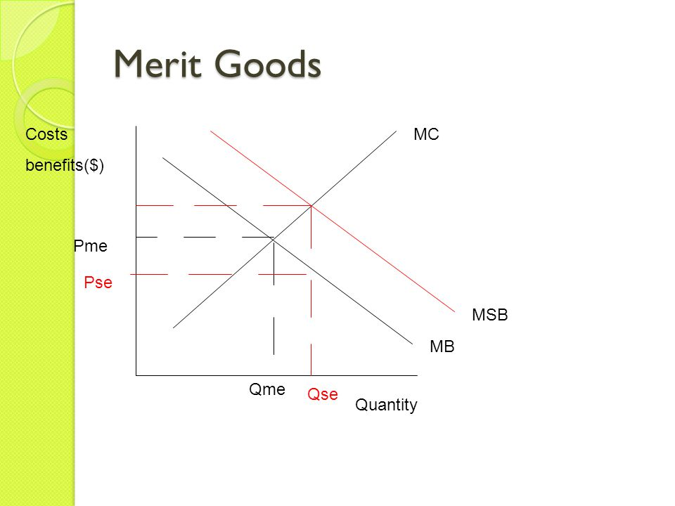 Merit Goods Quantity Costs benefits($) MB MC MSB Qme Qse Pme Pse