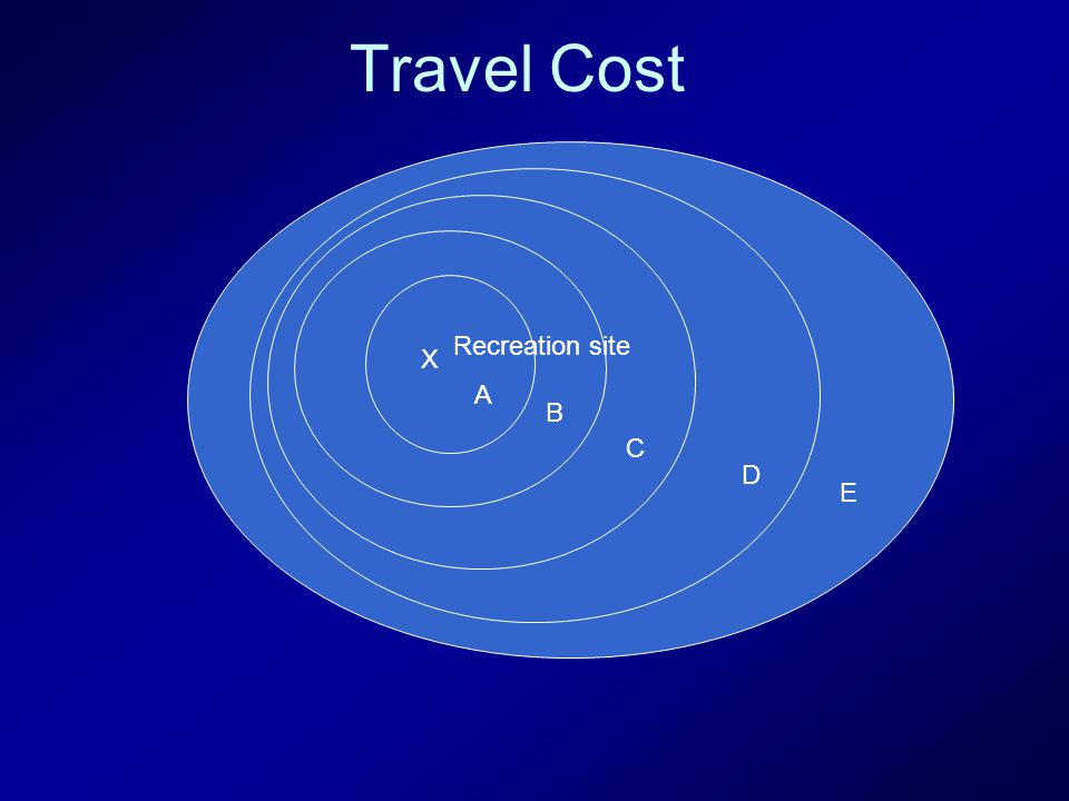 D Travel Cost Recreation site X A B C D E