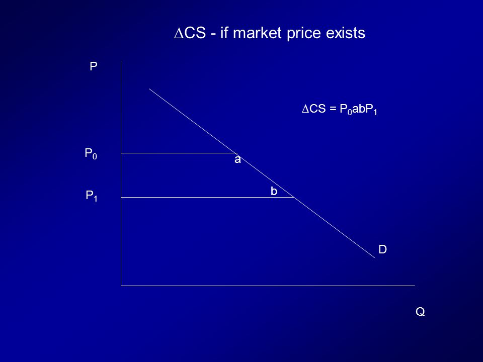 D P Q P0P0 P1P1 a b CS = P 0 abP 1 CS - if market price exists