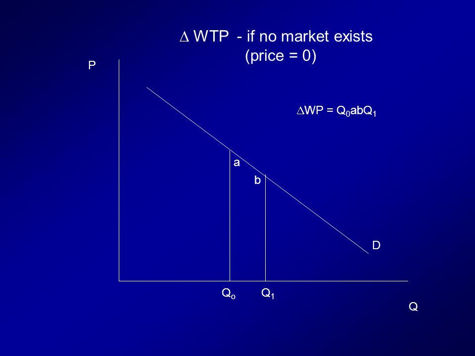 QoQo Q1Q1 a b D P Q WP = Q 0 abQ 1 WTP - if no market exists (price = 0)