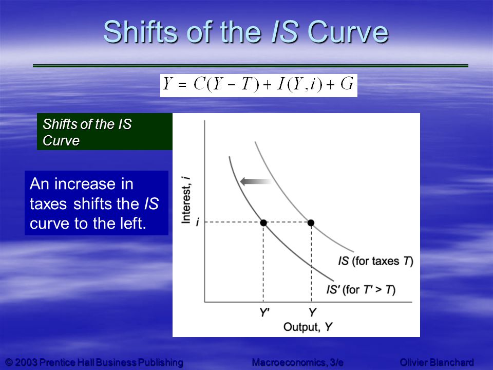 © 2003 Prentice Hall Business PublishingMacroeconomics, 3/e Olivier Blanchard Shifts of the IS Curve An increase in taxes shifts the IS curve to the l