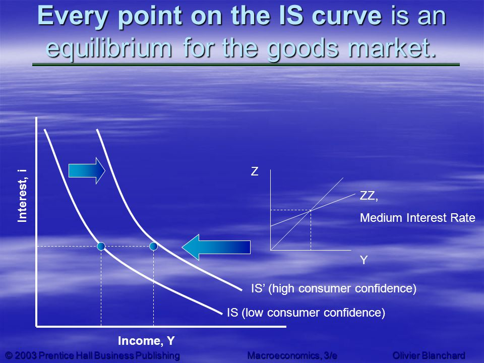 © 2003 Prentice Hall Business PublishingMacroeconomics, 3/e Olivier Blanchard Every point on the IS curve is an equilibrium for the goods market. Inco