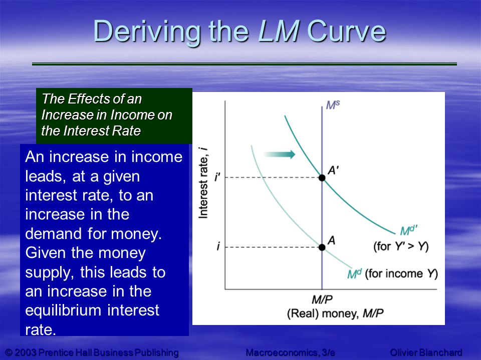 © 2003 Prentice Hall Business PublishingMacroeconomics, 3/e Olivier Blanchard Deriving the LM Curve An increase in income leads, at a given interest r