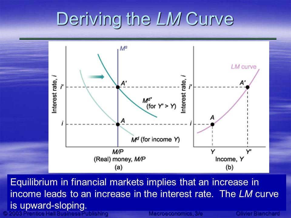 © 2003 Prentice Hall Business PublishingMacroeconomics, 3/e Olivier Blanchard Deriving the LM Curve Equilibrium in financial markets implies that an i
