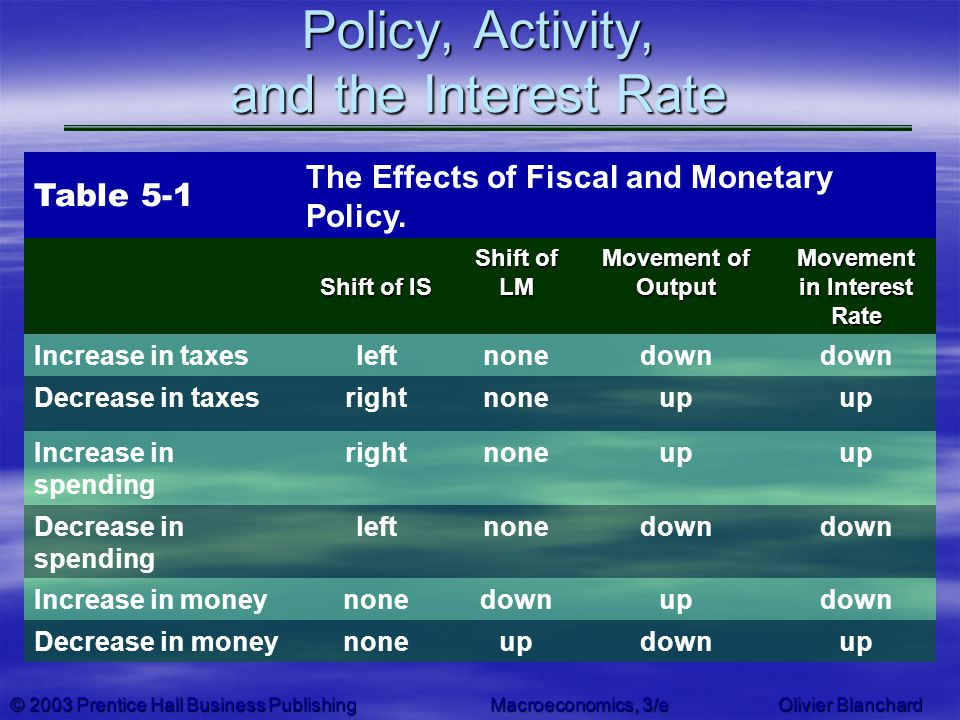 © 2003 Prentice Hall Business PublishingMacroeconomics, 3/e Olivier Blanchard Policy, Activity, and the Interest Rate Table 5-1 The Effects of Fiscal