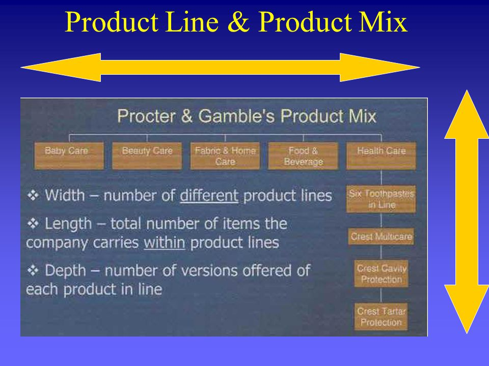 Product line (depth) Product Mix (width)