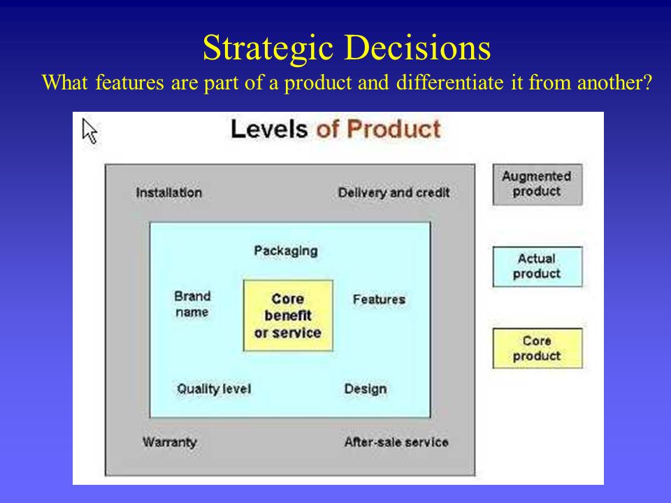 Strategic Decisions What features are part of a product and differentiate it from another?