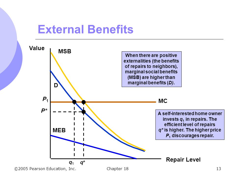 ©2005 Pearson Education, Inc.Chapter 1813 MC P1P1 External Benefits Repair Level Value D q1q1 MSB MEB When there are positive externalities (the benef