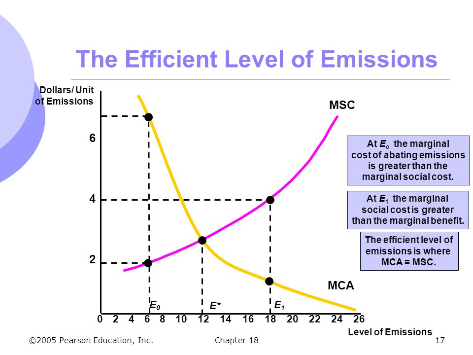 ©2005 Pearson Education, Inc.Chapter 1817 The Efficient Level of Emissions 2 4 6 Dollars/ Unit of Emissions Level of Emissions 02468101214161820222426