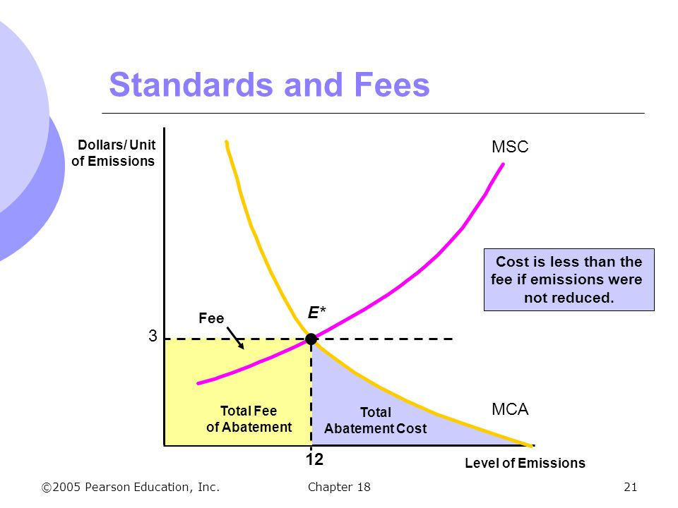 ©2005 Pearson Education, Inc.Chapter 1821 Total Abatement Cost Cost is less than the fee if emissions were not reduced. Standards and Fees Level of Em