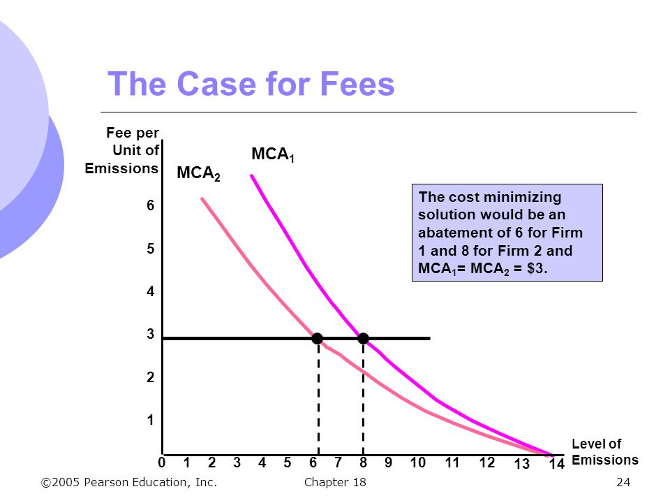 ©2005 Pearson Education, Inc.Chapter 1824 MCA 1 MCA 2 The Case for Fees 2 4 6 Fee per Unit of Emissions 1 3 5 Level of Emissions 0123456789101112 1314