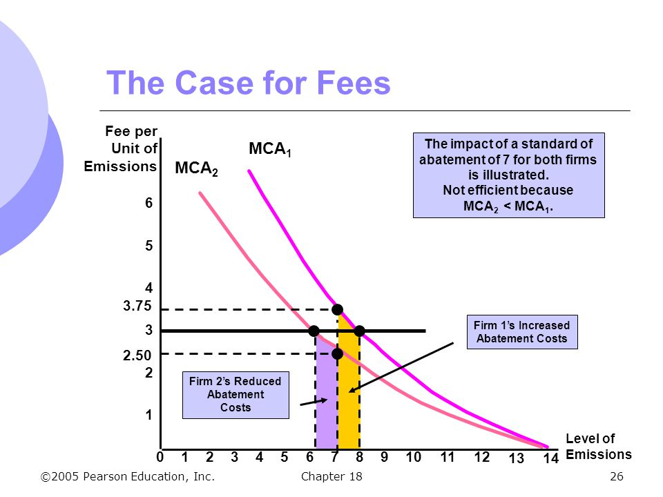 ©2005 Pearson Education, Inc.Chapter 1826 The Case for Fees 2 4 6 Fee per Unit of Emissions 1 3 5 Level of Emissions 0123456789101112 1314 MCA 1 MCA 2