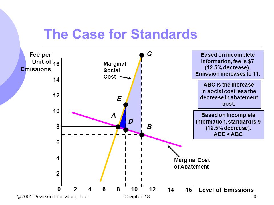 ©2005 Pearson Education, Inc.Chapter 1830 ABC is the increase in social cost less the decrease in abatement cost. The Case for Standards Level of Emis