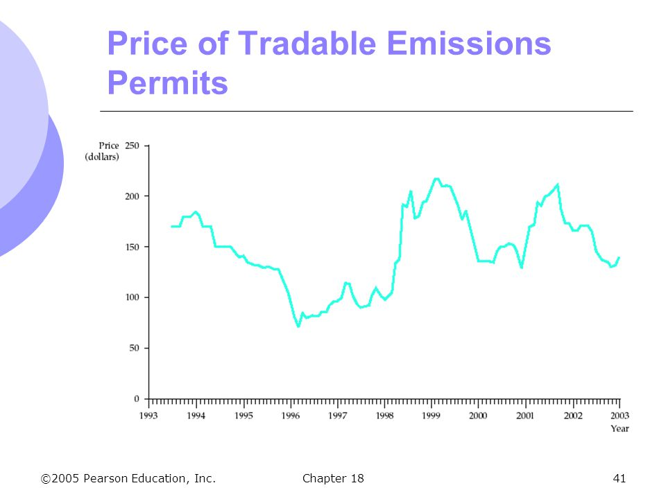 ©2005 Pearson Education, Inc.Chapter 1841 Price of Tradable Emissions Permits