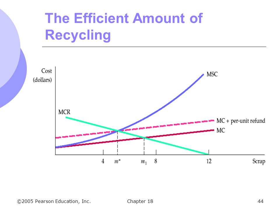 ©2005 Pearson Education, Inc.Chapter 1844 The Efficient Amount of Recycling