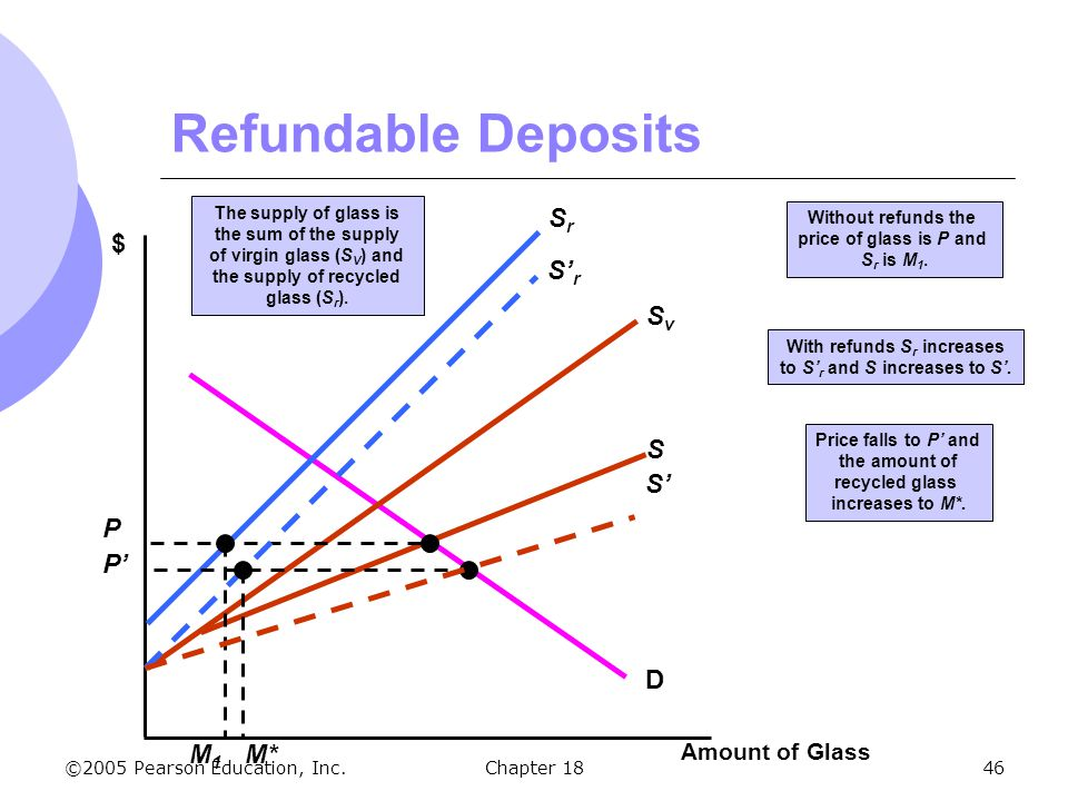 ©2005 Pearson Education, Inc.Chapter 1846 Refundable Deposits Amount of Glass $ D Price falls to P and the amount of recycled glass increases to M*. S