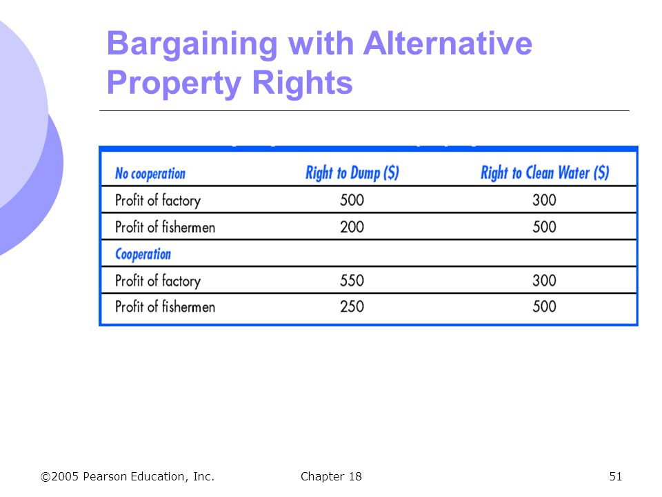 ©2005 Pearson Education, Inc.Chapter 1851 Bargaining with Alternative Property Rights