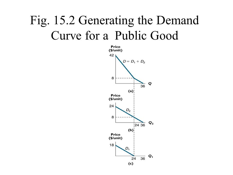 Fig. 15.2 Generating the Demand Curve for a Public Good