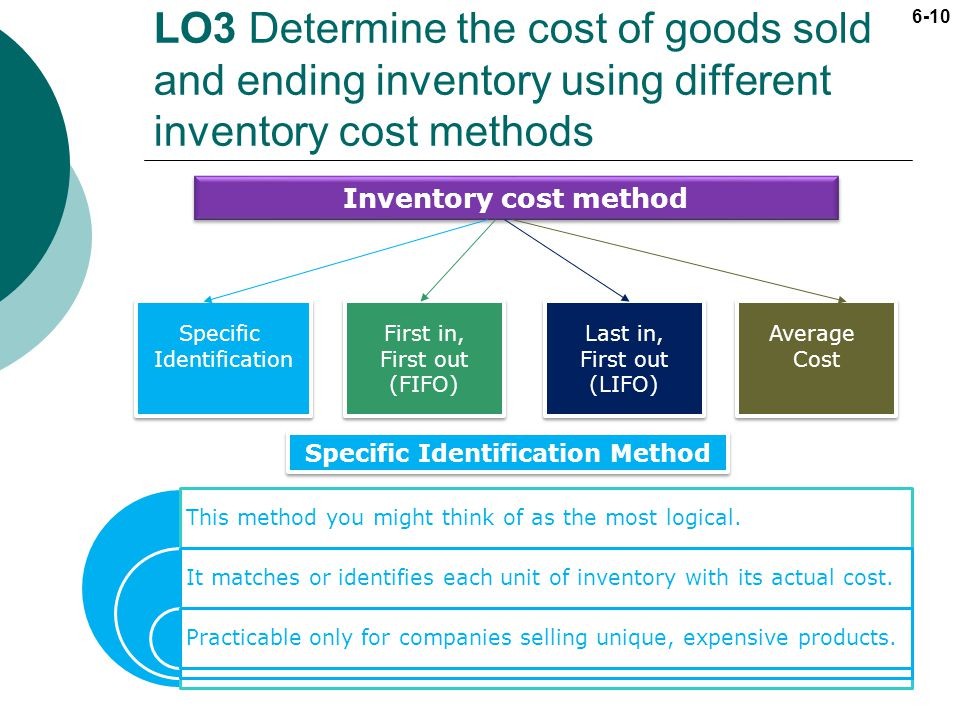 6-10 LO3 Determine the cost of goods sold and ending inventory using different inventory cost methods Inventory cost method Specific Identification Sp