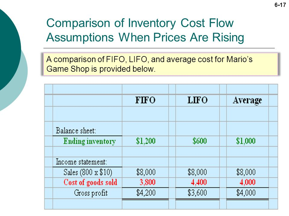 6-17 Comparison of Inventory Cost Flow Assumptions When Prices Are Rising A comparison of FIFO, LIFO, and average cost for Marios Game Shop is provide