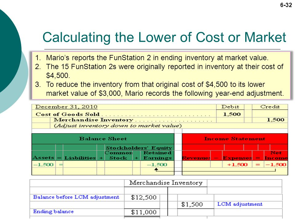 6-32 Calculating the Lower of Cost or Market 1.Marios reports the FunStation 2 in ending inventory at market value. 2.The 15 FunStation 2s were origin