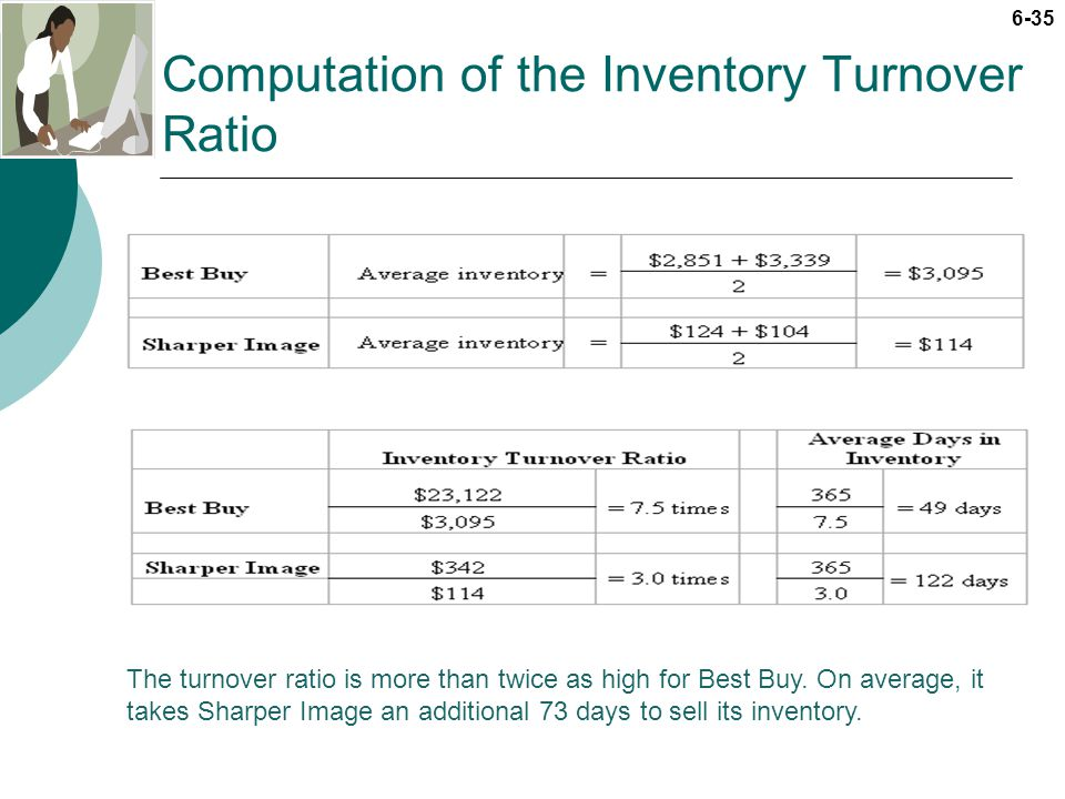 6-35 Computation of the Inventory Turnover Ratio The turnover ratio is more than twice as high for Best Buy. On average, it takes Sharper Image an add