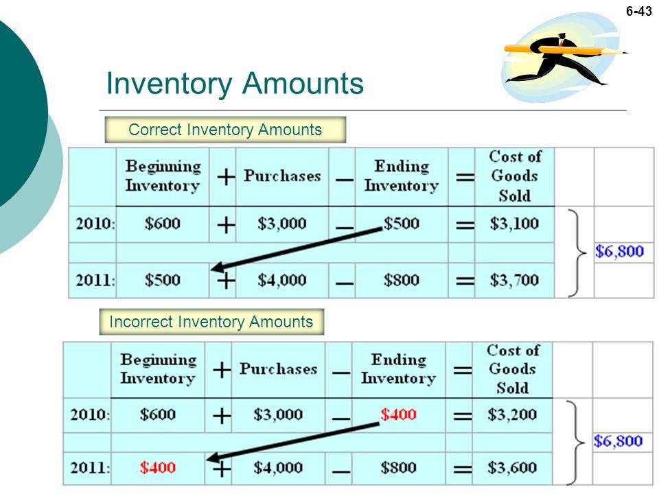 6-43 Inventory Amounts Incorrect Inventory Amounts Correct Inventory Amounts