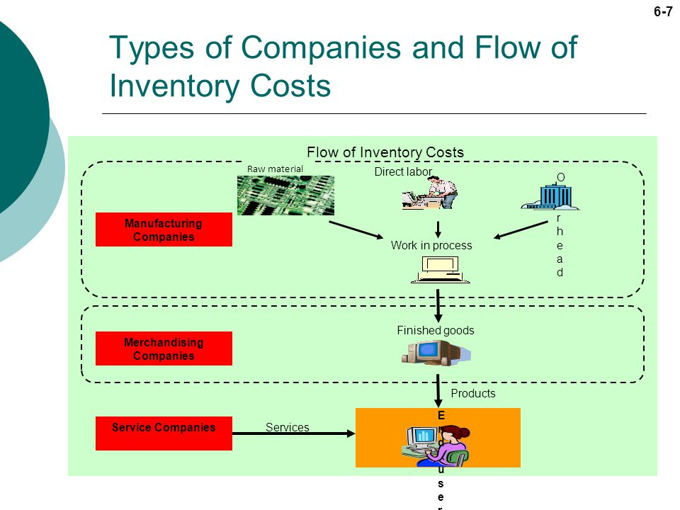 6-8 LO2 Calculate cost of goods sold Inventory represents the cost of inventory not sold, while cost of goods sold represents the cost of inventory sold.