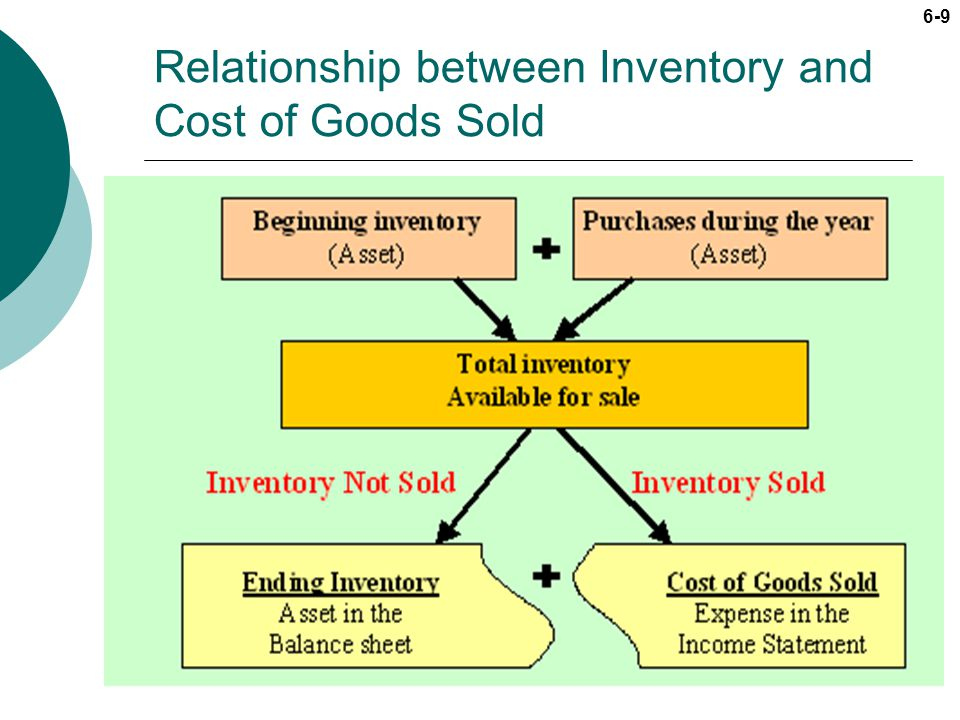 6-9 Relationship between Inventory and Cost of Goods Sold