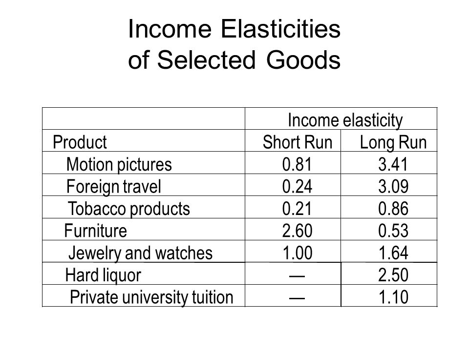 Income Elasticities of Selected Goods Hard liquor2.50 Private university tuition1.10