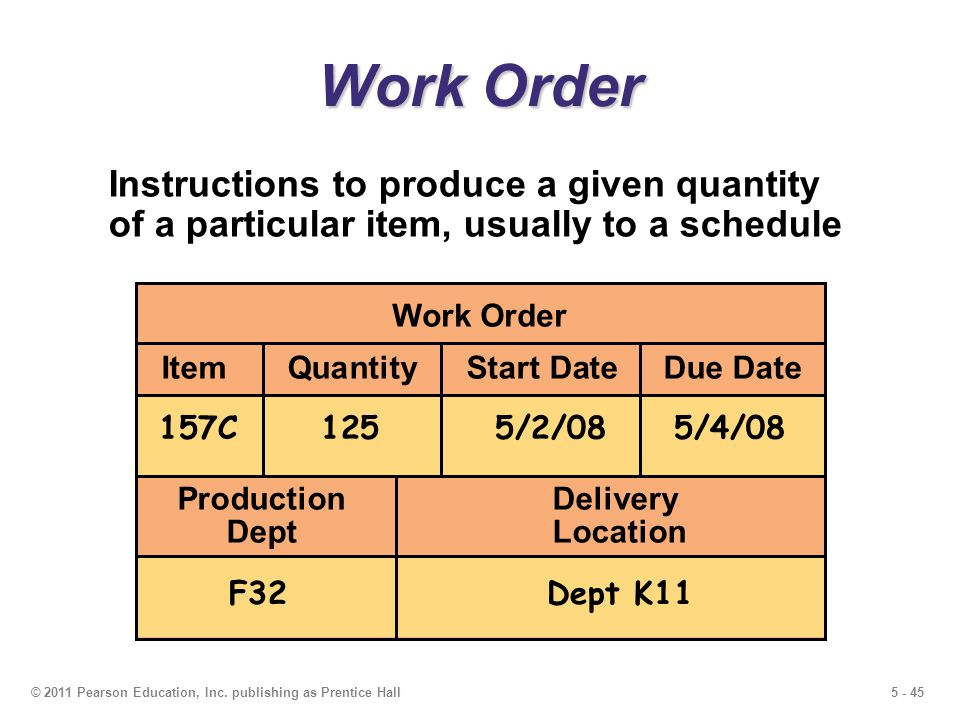 5 - 45© 2011 Pearson Education, Inc. publishing as Prentice Hall Work Order Instructions to produce a given quantity of a particular item, usually to