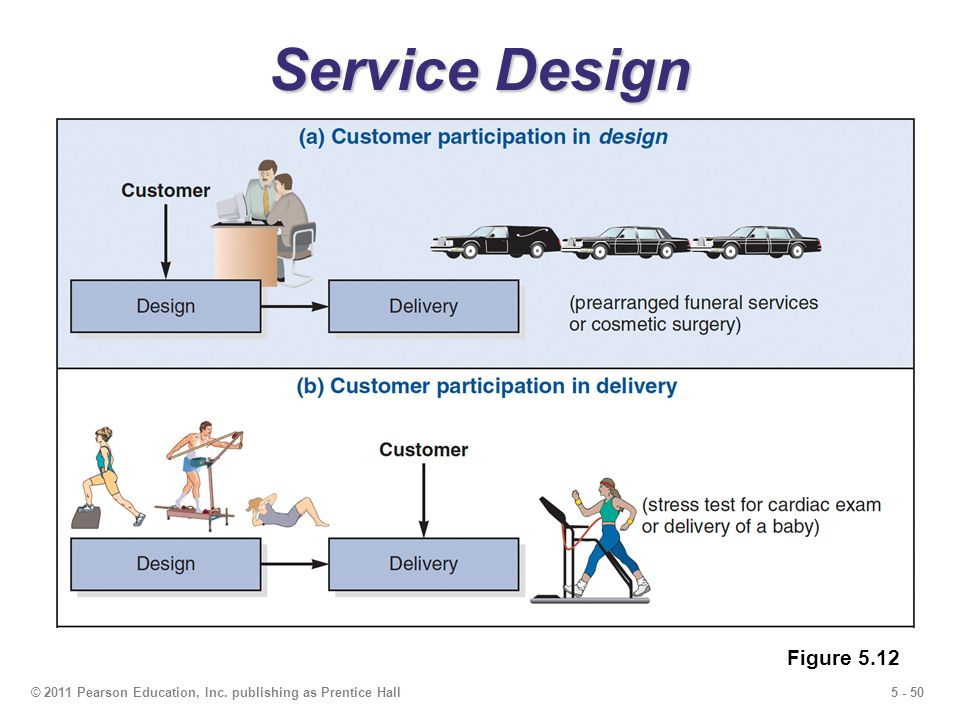 5 - 50© 2011 Pearson Education, Inc. publishing as Prentice Hall Service Design Figure 5.12