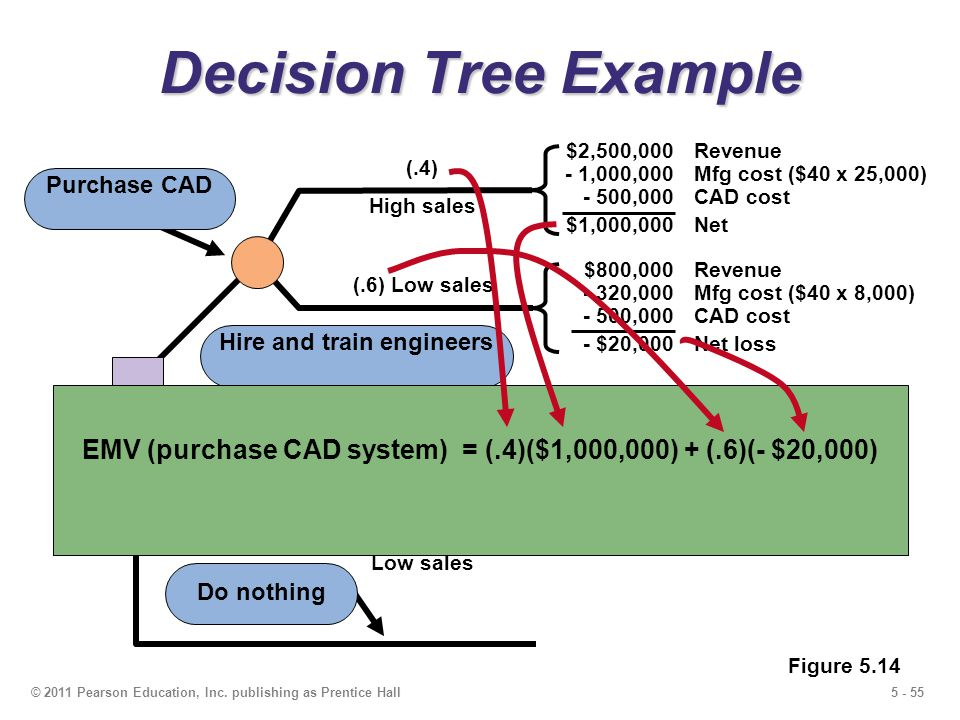 5 - 55© 2011 Pearson Education, Inc. publishing as Prentice Hall (.6) Low sales (.4) High sales Decision Tree Example Purchase CAD (.6) Low sales (.4)